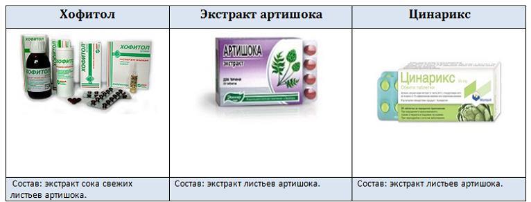Лекарство от цирроза печени, медикаментозное лечение препаратами и таблетками