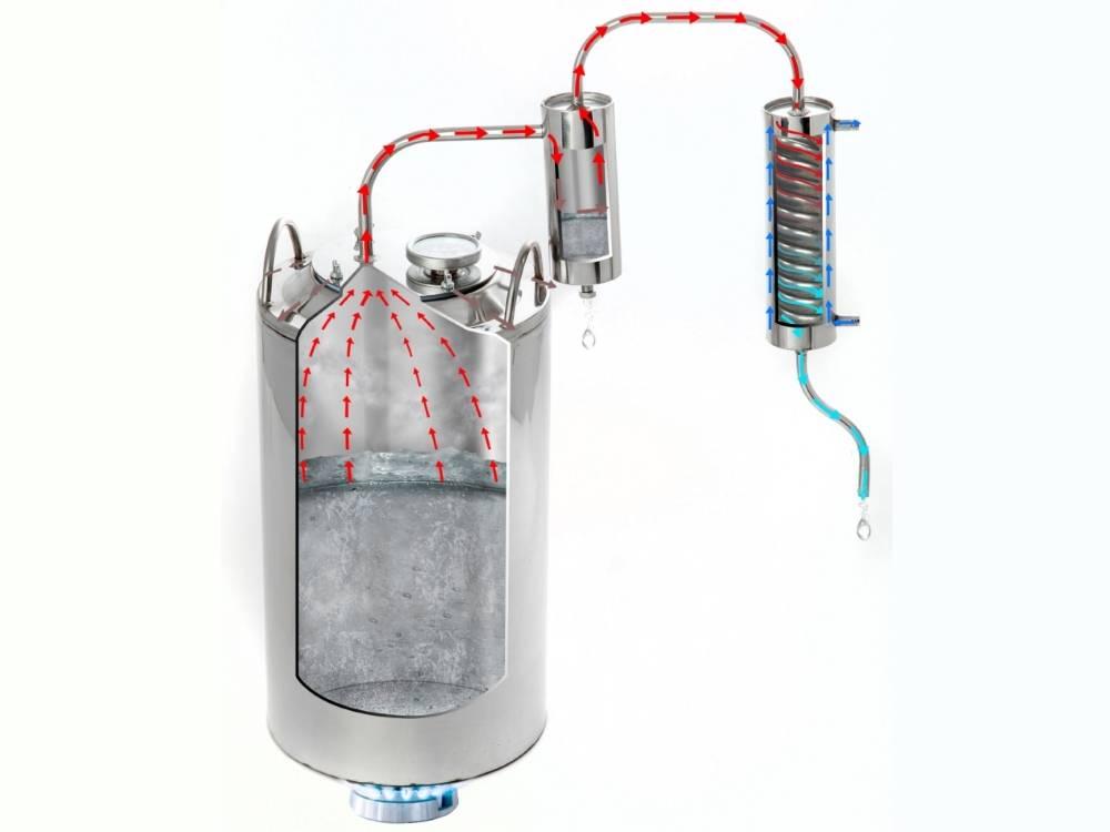 Система охлаждения в самогонных аппаратах – важная часть успешного результата