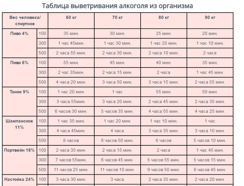 Сколько выветривается коньяк из организма (таблица)