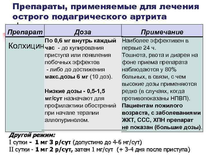 Колхицин: инструкция по применению и для чего он нужен, цена, отзывы, аналоги