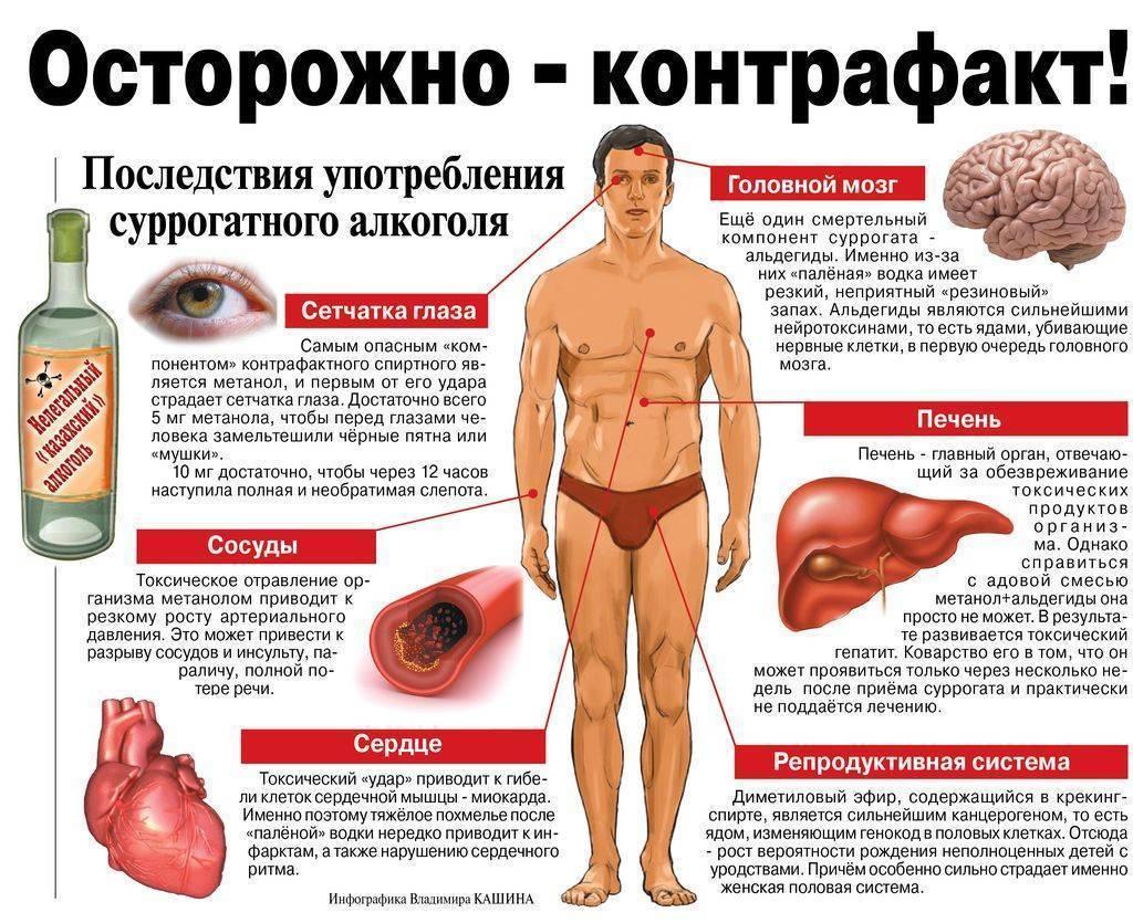 Отравление пивом: симптомы, стадии, оказание помощи