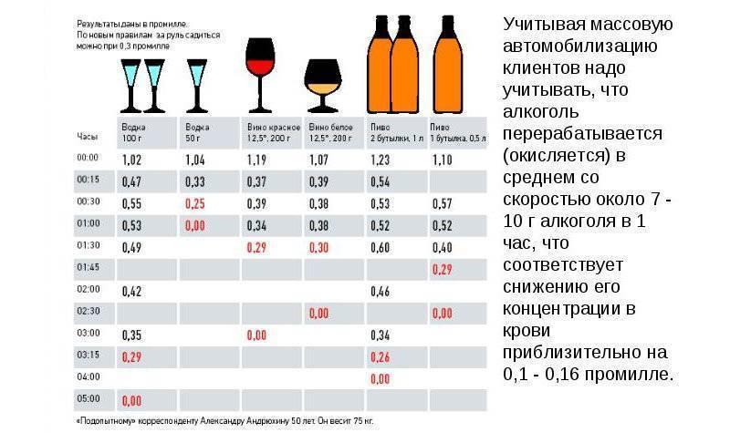Алкогольный калькулятор опьянения для водителя. расчет промилле и сроков вывода алкоголя