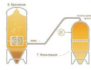Нефильтрованное пиво: 105 фото польза, вред и особенности создания напитка