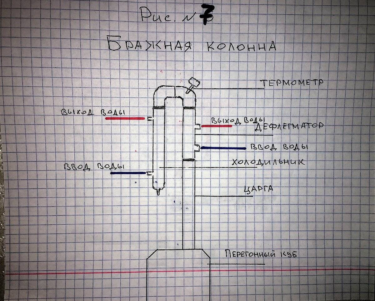 Инструкция по работе с бражной и ректификационной колонной
