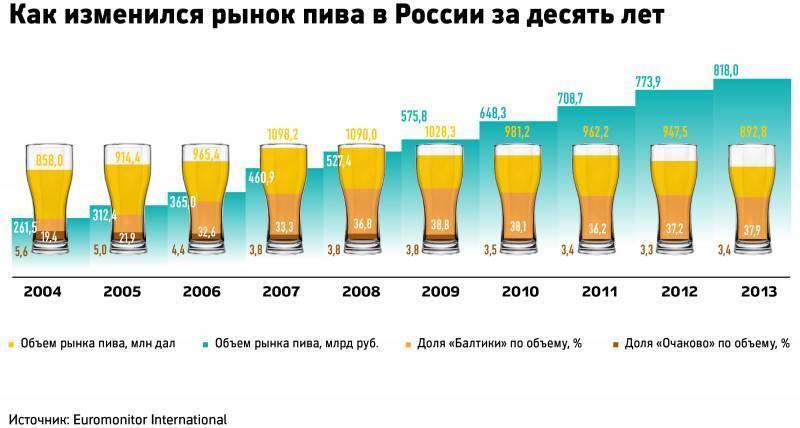 Из чего и как делают безалкогольное пиво? | bezprivychek.ru