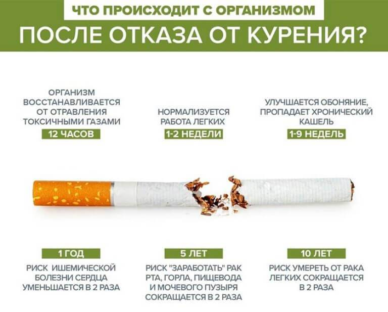 Почему болит сердце от электронной сигареты