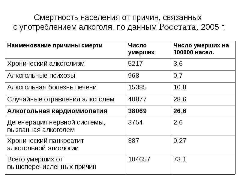 Смерть от алкоголя и интоксикации в россии, статистика за 2018 год