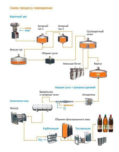 Срок годности пива и его стабилизация в контексте фильтрации   filtrace