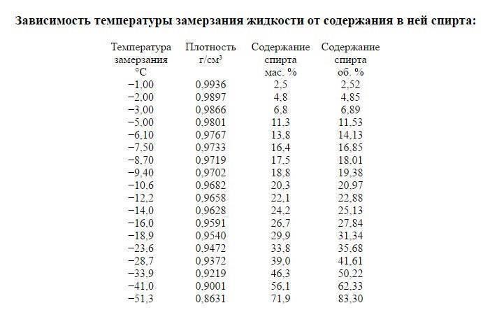 При какой температуре замерзает водка, этанол и другие спирты?