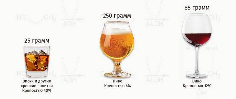 Что вреднее для здоровья пиво или шампанское