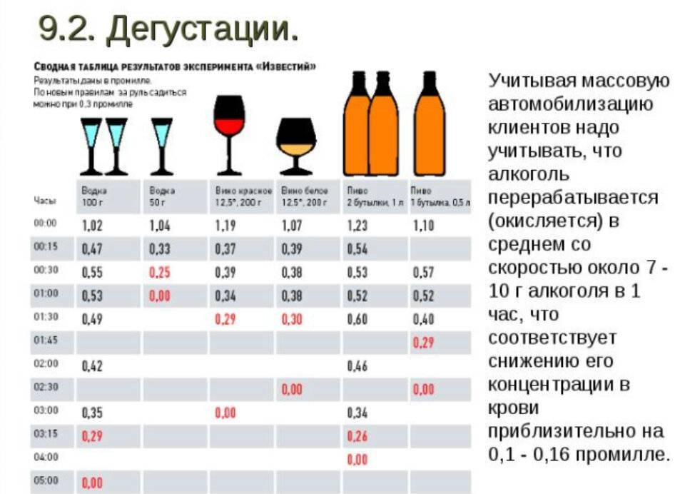 Влияет ли алкоголь на анализ крови и мочи: общий, биохимический и другие
