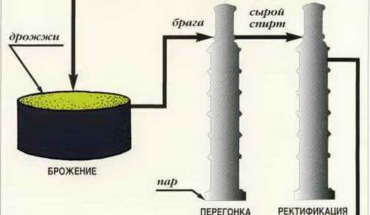 Из чего делают водку на заводе