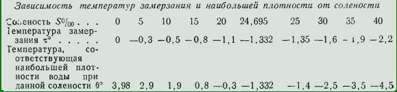 Температура замерзания водки: замерзает ли водка? когда водка замерзает? при какой температуре замерзает водка? может ли замерзнуть в морозильнике или на улице.