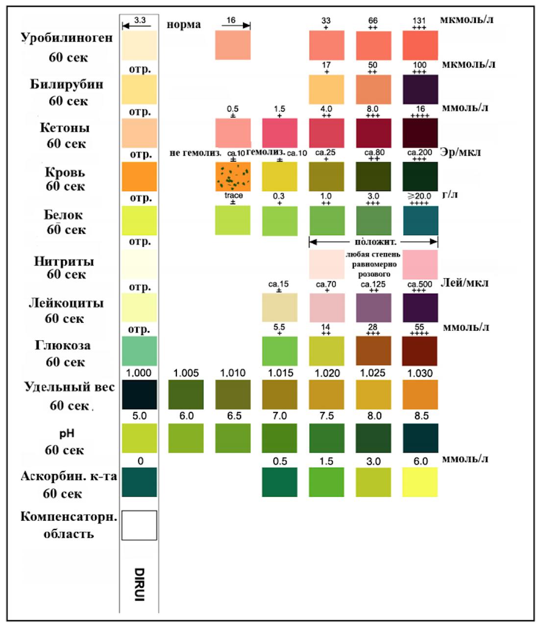 Тест полоски для анализа уровня глюкозы в моче