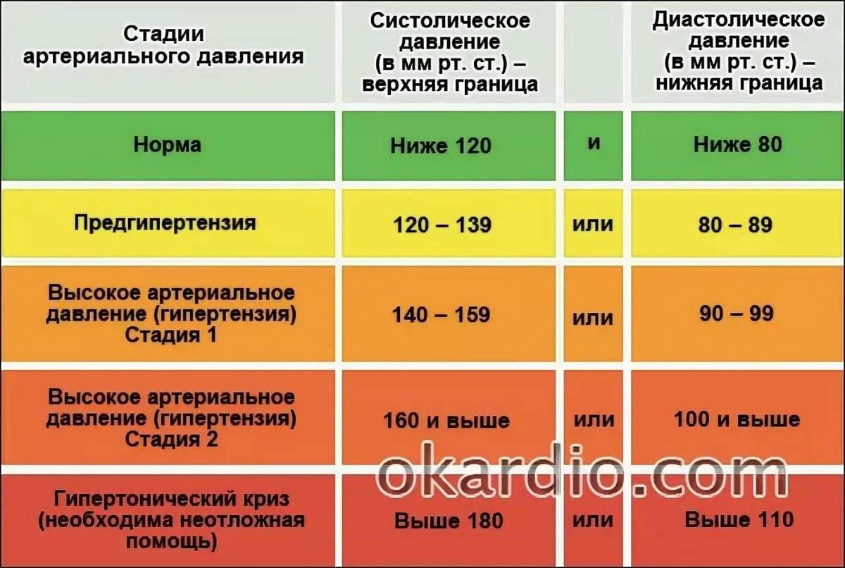 Опасность высокого давление при похмелье