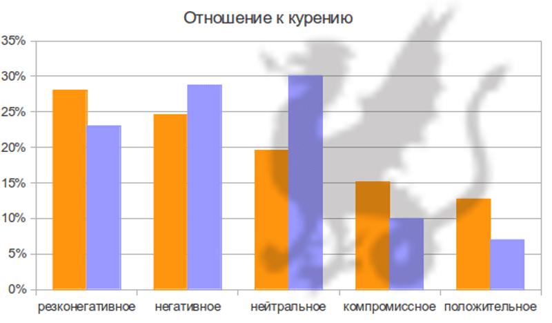 Что такое компромиссное отношение к алкоголю   bezprivychek.ru