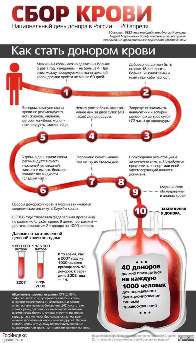 Анализ крови после алкоголя: влияние на показатели