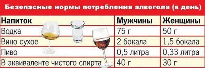 Влияние алкоголя на сосуды: расширяет или сужает, что происходит с сосудами и возможный вред