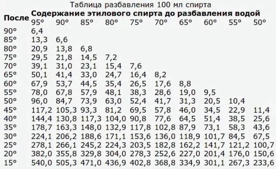 Как разбавить самогон: таблица, калькулятор, формула, какой водой разбавлять что бы не помутнел