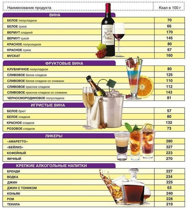 Калорийность популярных сортов вин в 100 гр: таблица