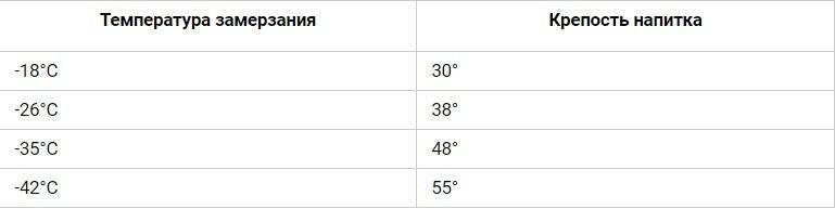 Температура замерзания водки и спирта