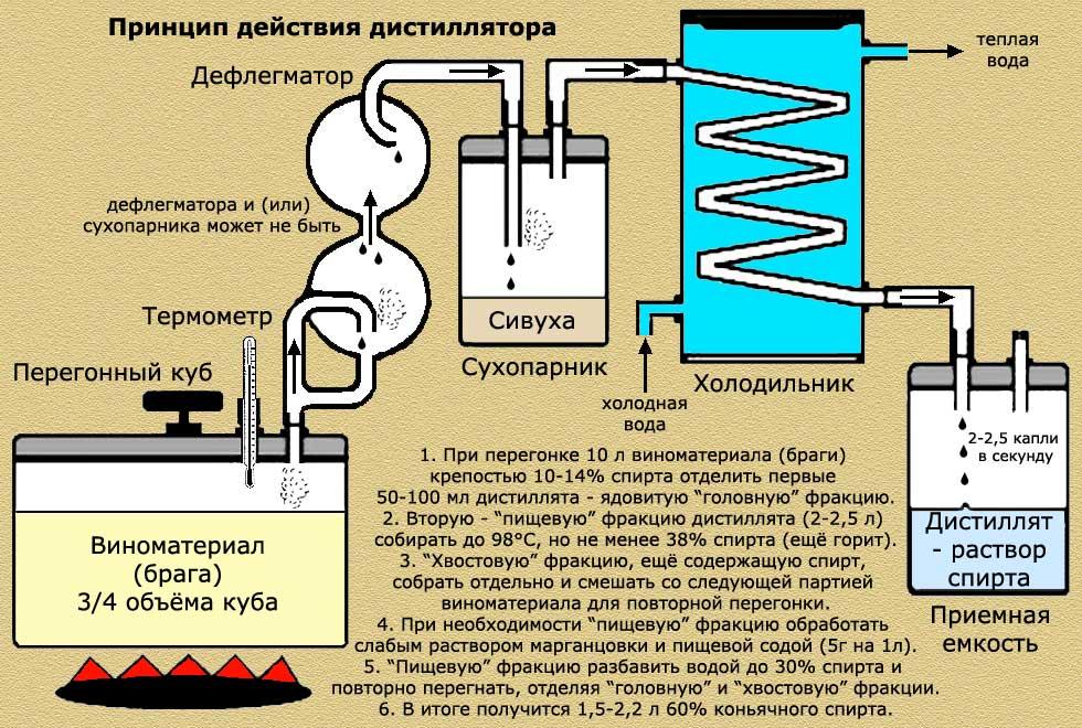 Формула, состав и изготовление самогона