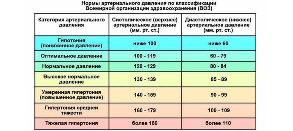 Лекарства от повышенного давления при похмелье