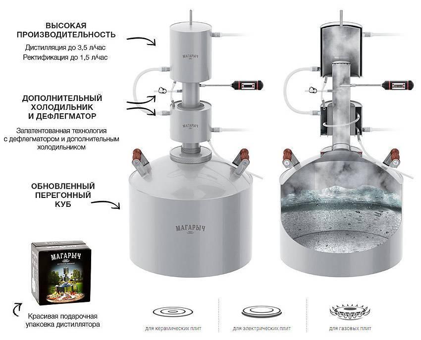 Модели и правила использования самогонного аппарата «Магарыч»