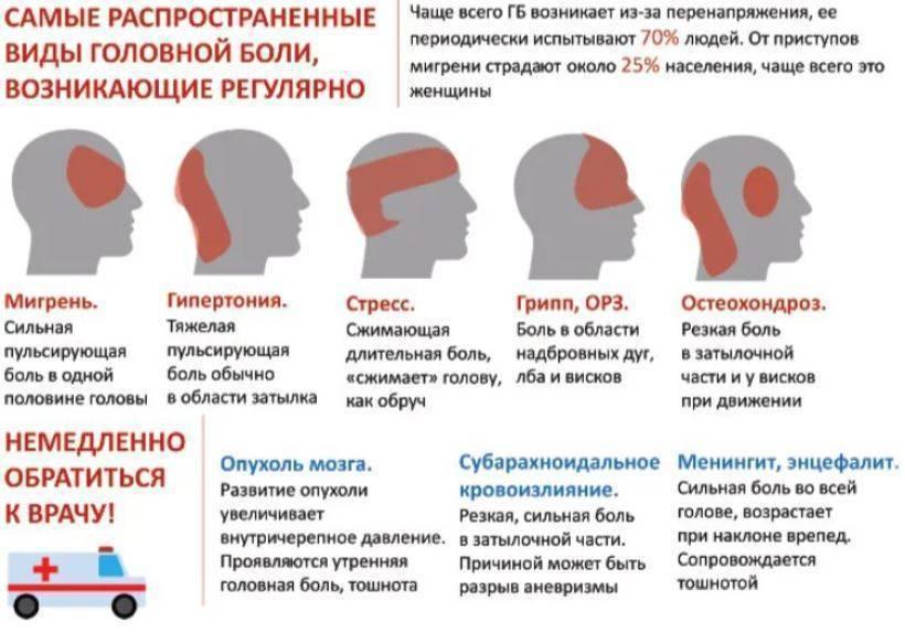 Болит голова от кальяна: причины и способы устранения