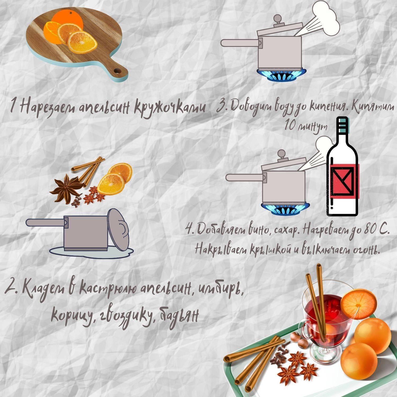 Глинтвейн безалкогольный рецепт — похудение