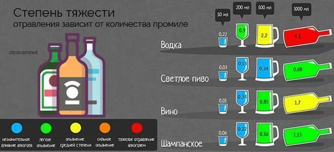 Признаки алкогольного опьянения человека: речь и стадии