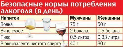 Какой алкоголь можно употреблять при подагре