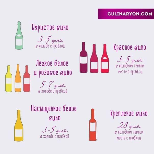 Как хранить вино: требования к условиям, температура хранения в квартире