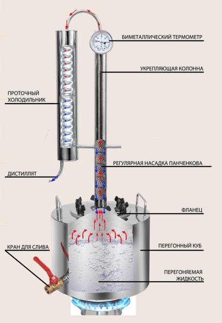 Многоступенчатая дистилляция самогона (мсд): плюсы и минусы