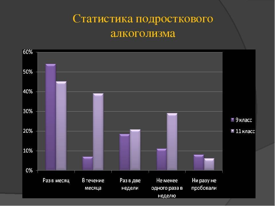Алкоголизм в россии: пьянство, борьба, статистика, прцент алкоголиков