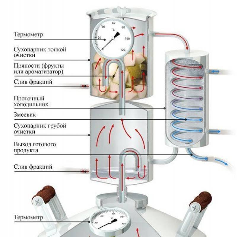 Изготовление парогенератора для самогонного аппаратаискусство самогоноварения