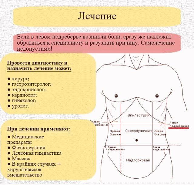 Болит в правом боку после алкоголя, какие первые симптомы заболевания, как определить нарушения функции печени человека, что делать, как лечить