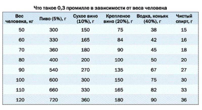 Измерение содержания алкоголя уводителей  — закон опромилле с3июля 2018года
