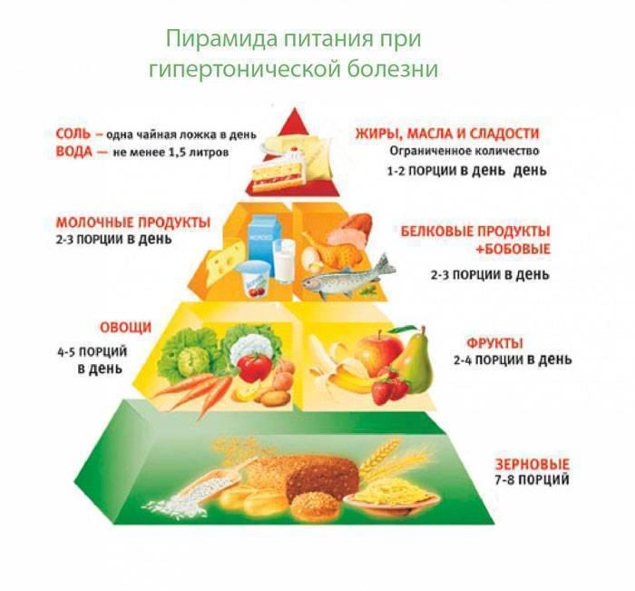 Продукты, повышающие давление у человека: список фруктов и овощей, поднимающих ад у женщин и мужчин, а также что нужно кушать и нельзя при гипотонии