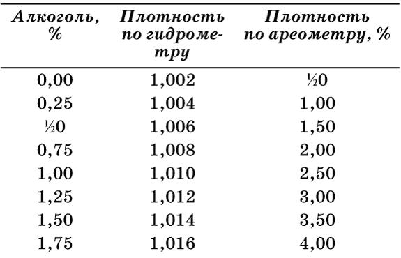 Международная методика измерения горечи пива