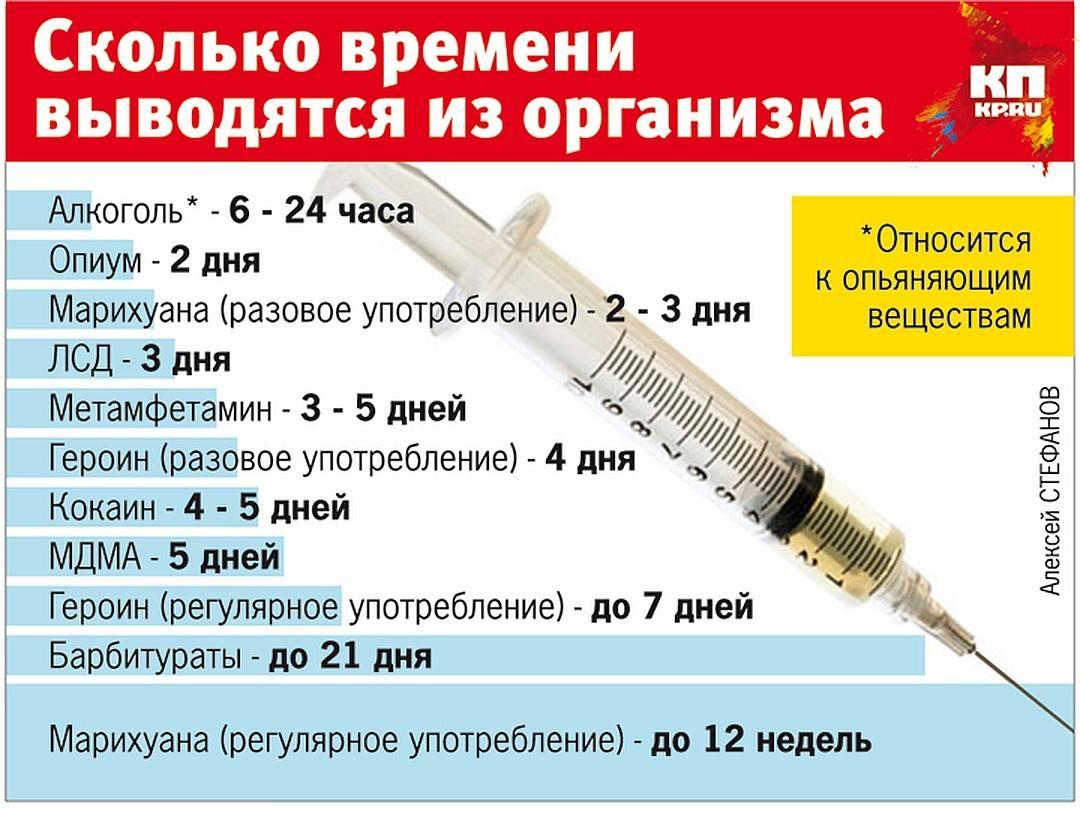 Через сколько проходит ломка от спайса? - narko-konsult.ru
