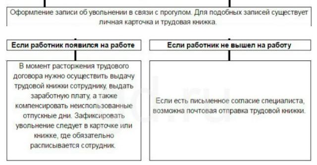 Увольнение по статье за пьянство — портал правовой информации: новости, документы, законы рф
