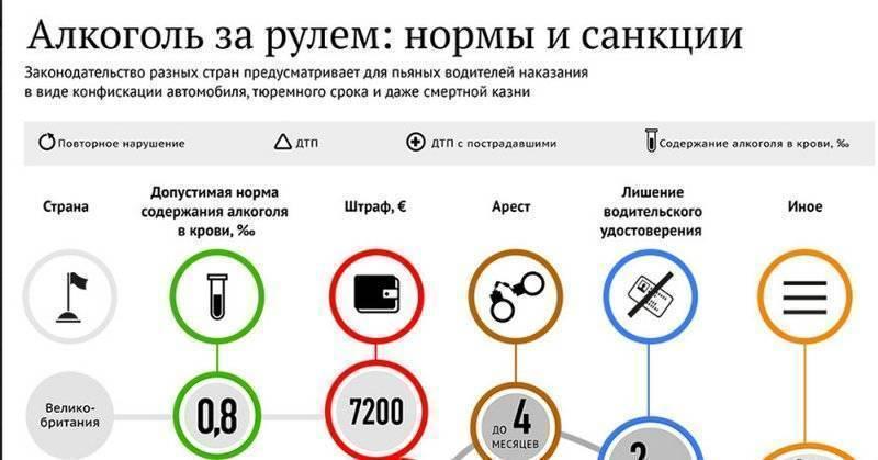Почему в россии допустимая норма алкоголя 0,16 промилле, а в других странах намного больше.
