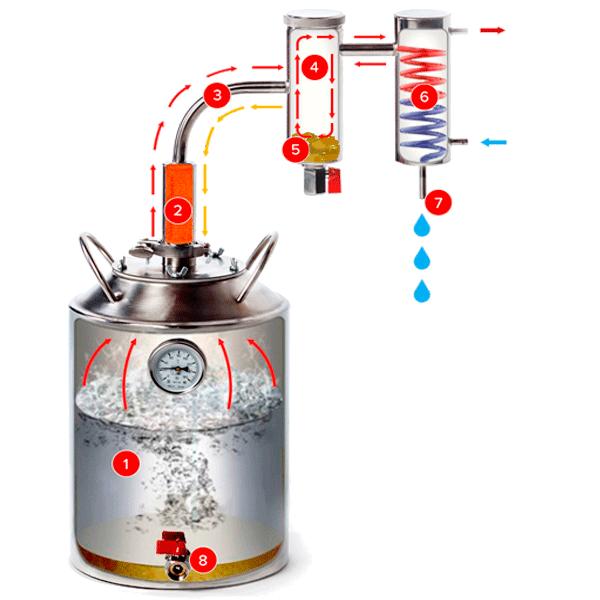 Прокладка для самогонного аппарата - важный элемент конструкции