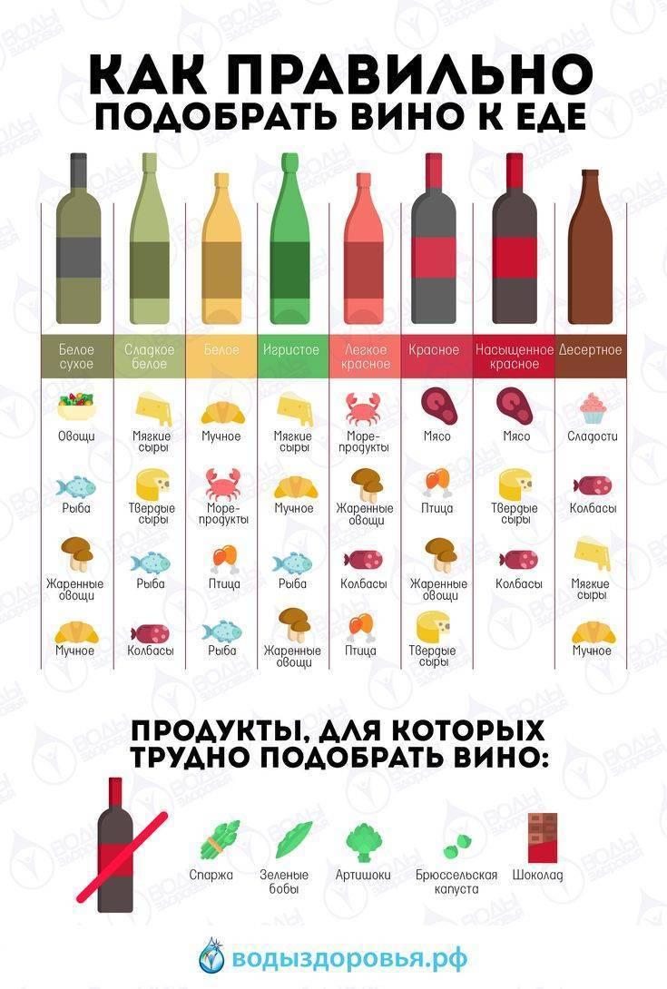 Какое выбрать белое сухое вино: рейтинг самых лучших марок