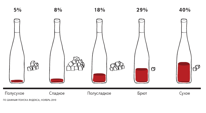 Виды шампанского: какие выделяют сорта напитка в зависимости от процентного содержания сахара в нем, и что означает название винтажное | mosspravki.ru