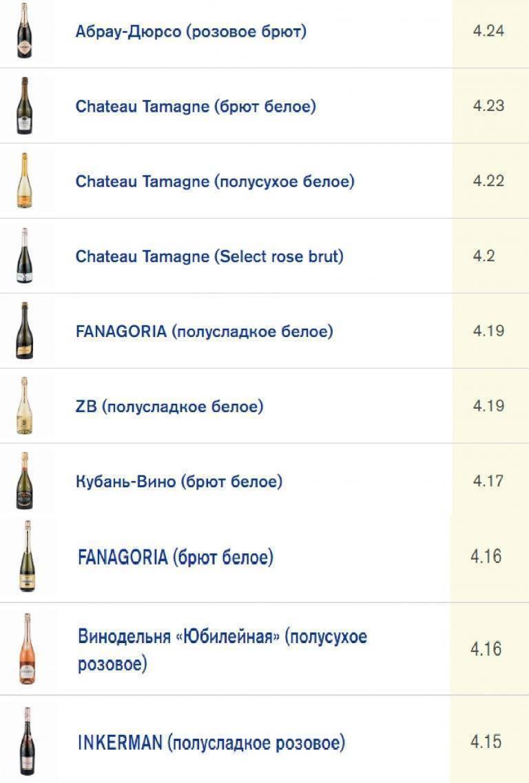 Как выбрать шампанское? / все об игристых винах