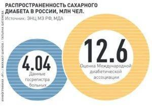 Сколько людей курит в россии: статистика и тенденции
