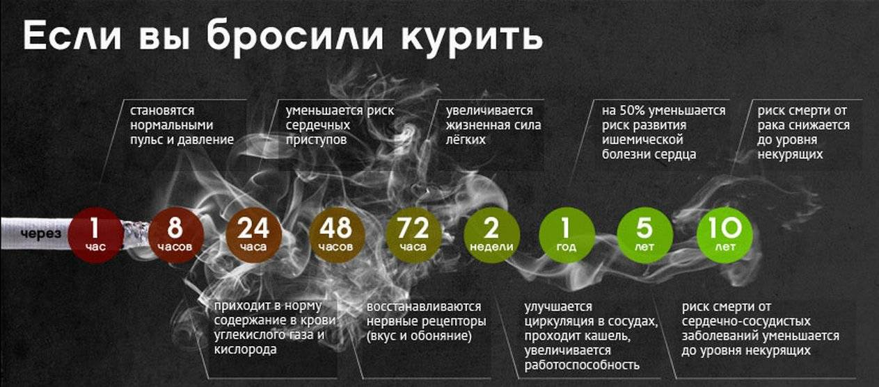 После курения болит желудок, ответы врачей, консультация