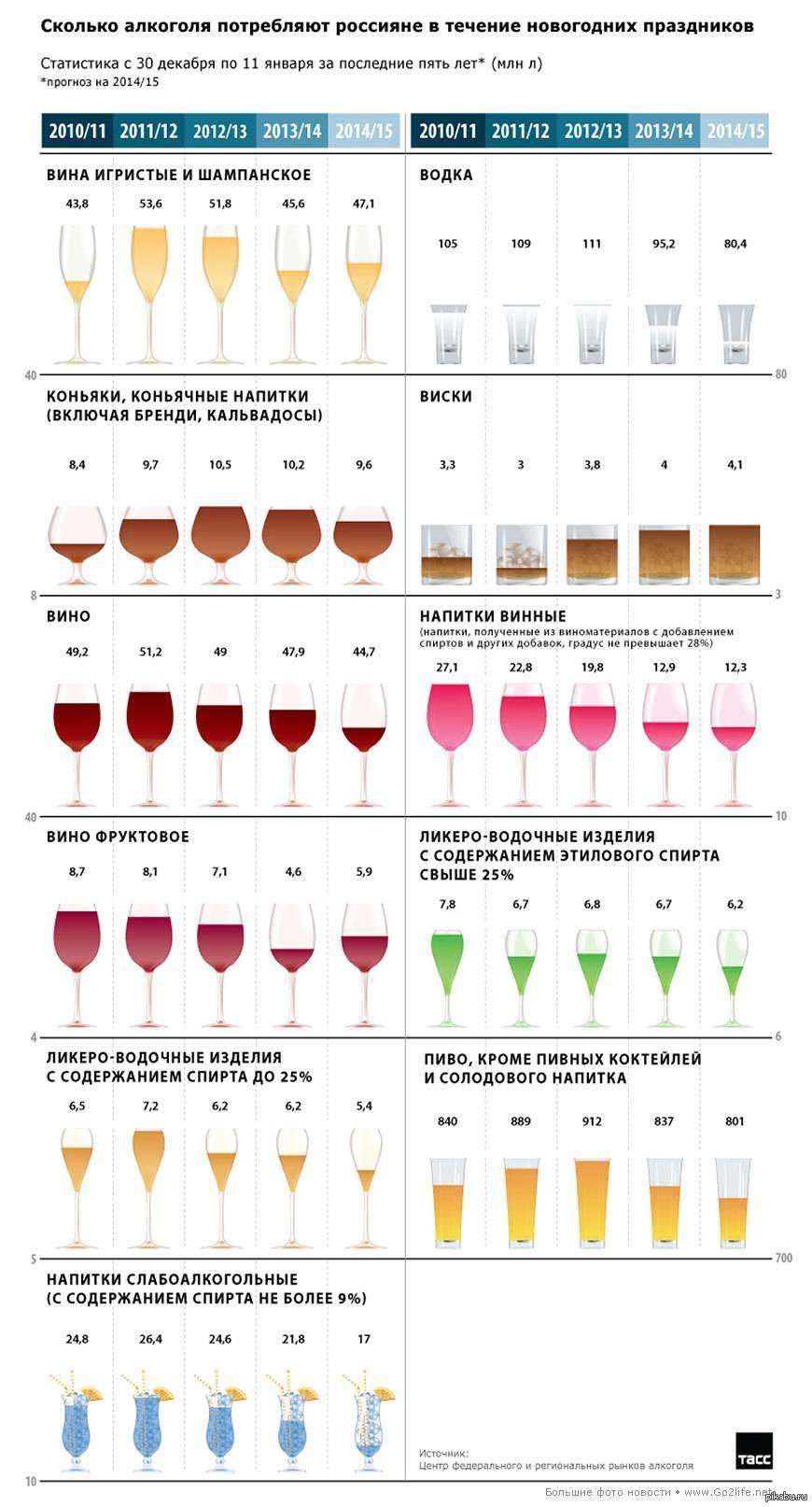 Что лучше пить вино или пиво: сравнение и особенности